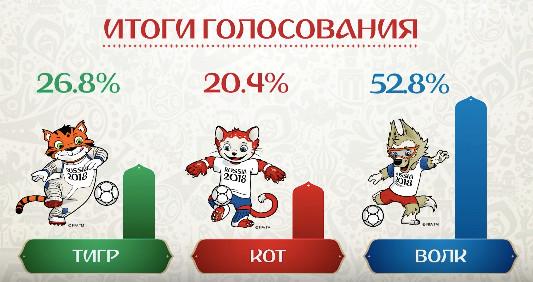 ワールドカップサッカー2018ロシア大会公式マスコットキャラクター候補の投票結果