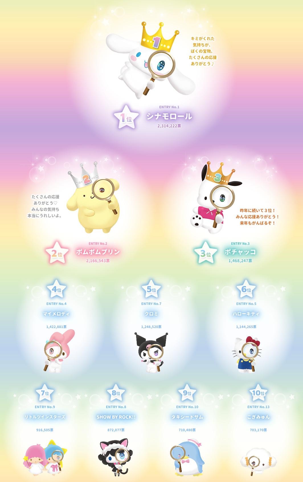 2021年のサンリオキャラクター大賞ベスト10(総合順位)