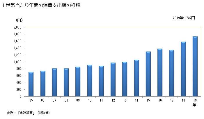 キウイの消費支出額の推移